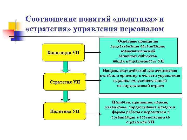 Соотношение понятий «политика» и «стратегия» управления персоналом Концепция УП Стратегия УП Политика УП Основные