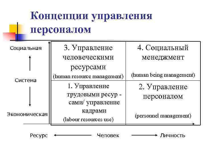 Концепции управления персоналом Социальная Система Экономическая Ресурс 3. Управление человеческими ресурсами 4. Социальный менеджмент