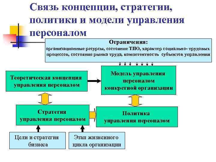 Связь концепции, стратегии, политики и модели управления персоналом n Ограничения: схема организационные ресурсы, состояние