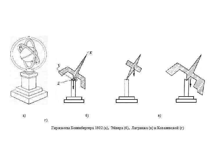 а) б) в) г) Гироскопы Боненбергера 1802 (а), Эйлера (б), Лагранжа (в) и Ковалевской