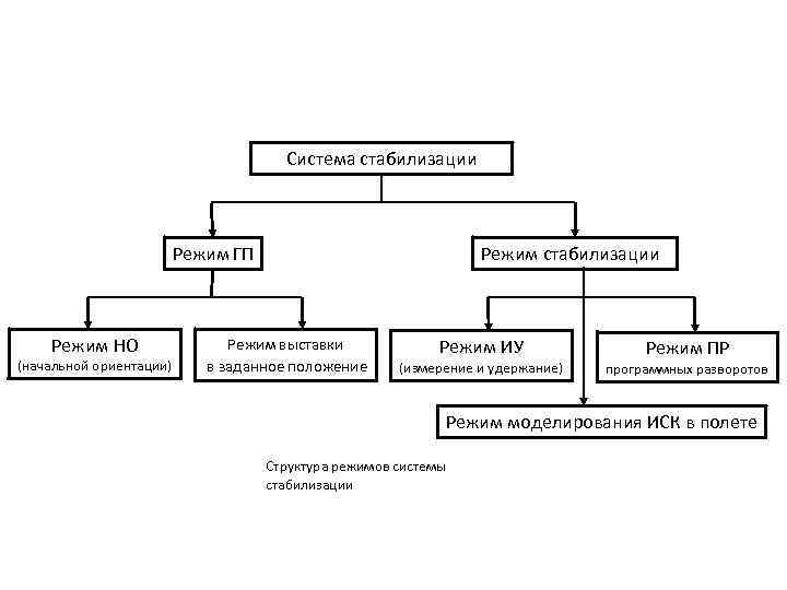 Система стабилизации Режим ГП Режим НО (начальной ориентации) Режим выставки в заданное положение Режим