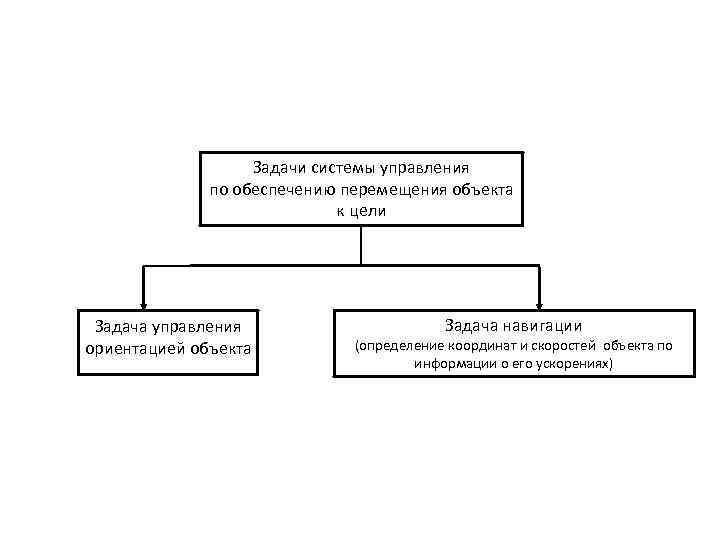 Задачи системы управления по обеспечению перемещения объекта к цели Задача управления ориентацией объекта Задача