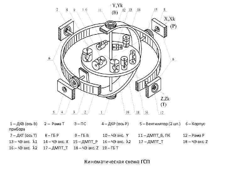 1 – ДКВ (ось В) 2 – Рама Т 3 – ПС 4