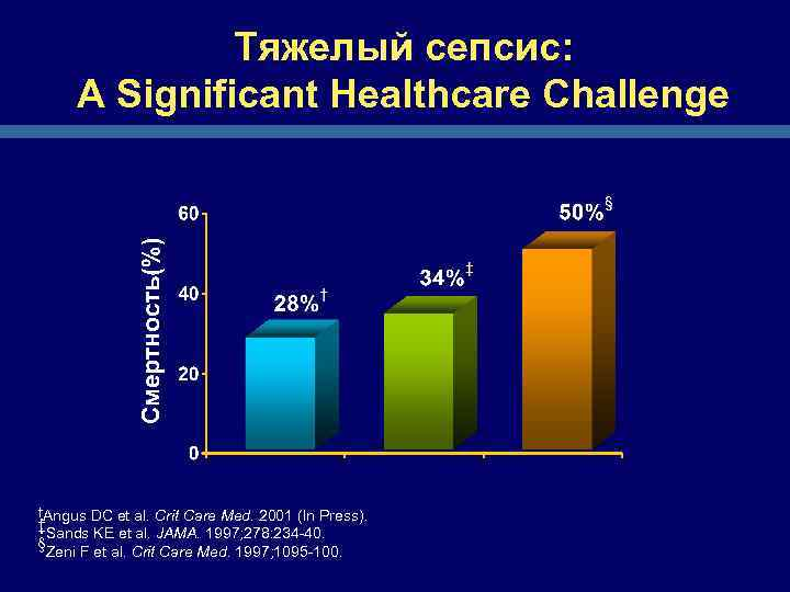 Тяжелый сепсис: A Significant Healthcare Challenge †Angus DC et al. Crit Care Med. 2001