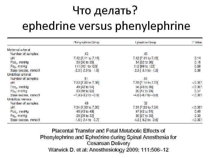Что делать? ephedrine versus phenylephrine Placental Transfer and Fetal Metabolic Effects of Phenylephrine and
