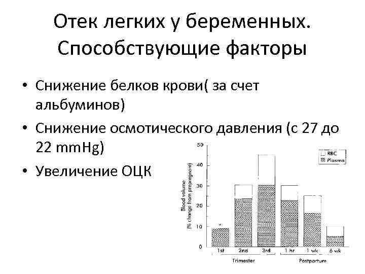 Отек легких у беременных. Способствующие факторы • Снижение белков крови( за счет альбуминов) •