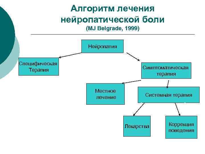 Алгоритм лечения нейропатической боли (MJ Belgrade, 1999) Нейропатия Специфическая Терапия Симптоматическая терапия Местное лечение