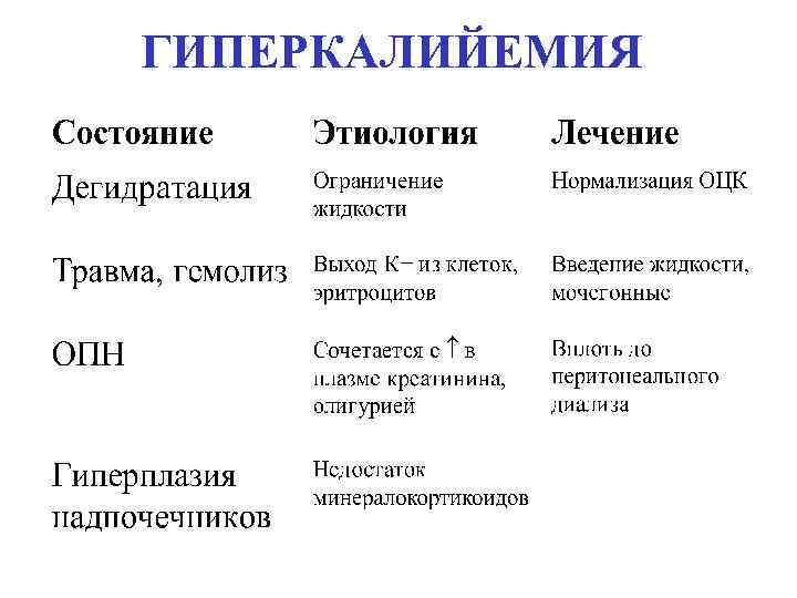 ГИПЕРКАЛИЙЕМИЯ
