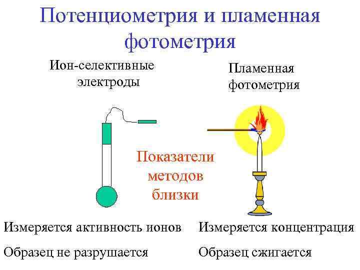 Потенциометрия и пламенная фотометрия Ион-селективные электроды Пламенная фотометрия Показатели методов близки Измеряется активность ионов