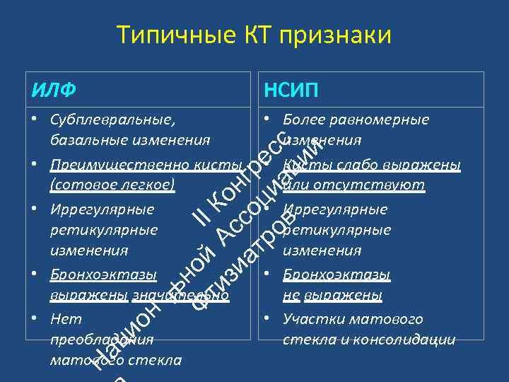 Типичные КТ признаки НСИП • Субплевральные, базальные изменения • Преимущественно кисты (сотовое легкое) •