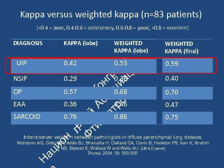 Kappa versus weighted kappa (n=83 patients) [<0. 4 = poor, 0. 4‐ 0. 6