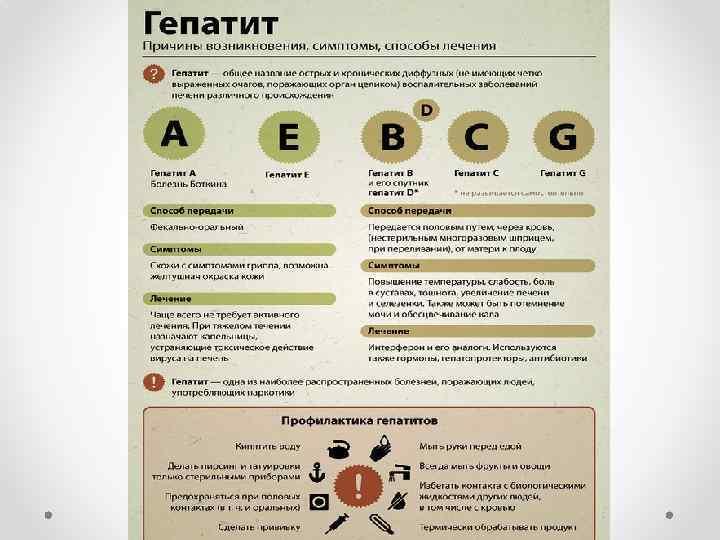 Гепатит в симптомы диета