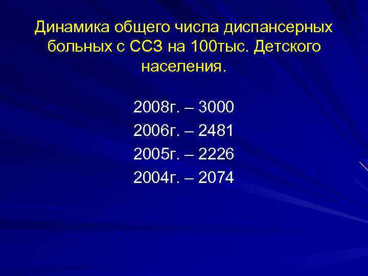 Динамика общего числа диспансерных больных с ССЗ на 100 тыс. Детского населения. 2008 г.