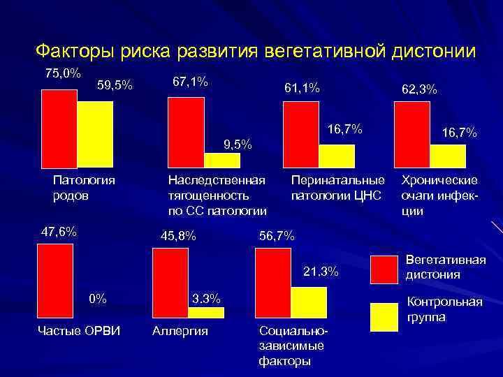 Факторы риска развития вегетативной дистонии 75, 0% 59, 5% 67, 1% 61, 1% 62,