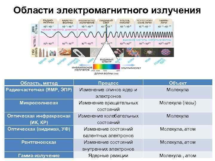 Области электромагнитного излучения Область, метод Радиочастотная (ЯМР, ЭПР) Микроволновая Оптическая инфракрасная (ИК, КР) Оптическая