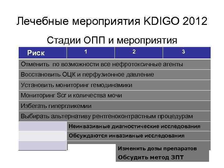 Лечебные мероприятия KDIGO 2012 Стадии ОПП и мероприятия Риск 1 2 3 Отменить по
