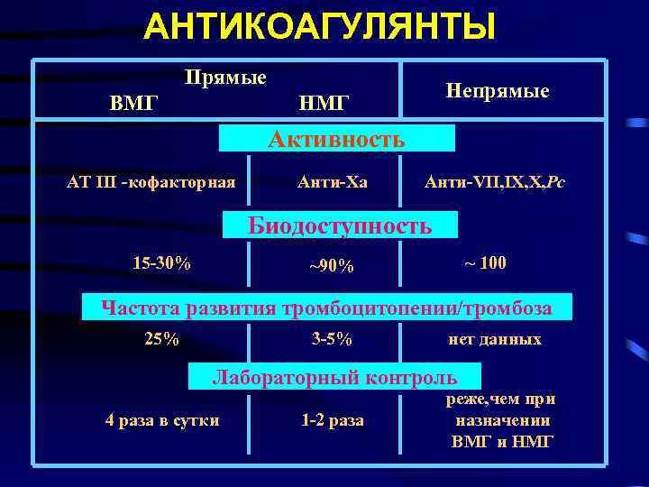 АНТИКОАГУЛЯНТЫ Прямые ВМГ Непрямые НМГ Активность AT III -кофакторная Анти-Xa Анти-VII, IX, X, Pc