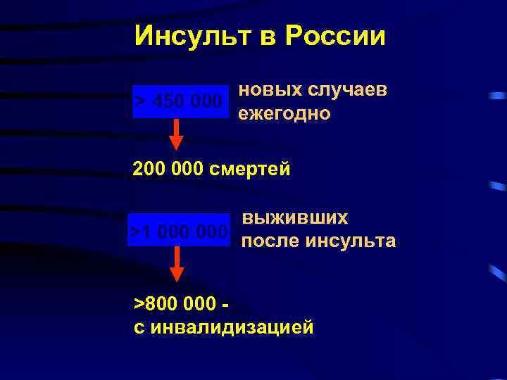 Инсульт в России новых случаев > 450 000 ежегодно 200 000 смертей выживших >1
