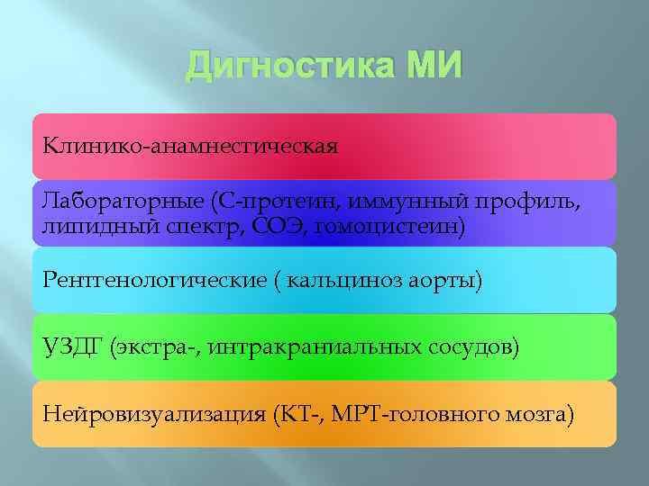 Дигностика МИ Клинико-анамнестическая Лабораторные (С-протеин, иммунный профиль, липидный спектр, СОЭ, гомоцистеин) Рентгенологические ( кальциноз