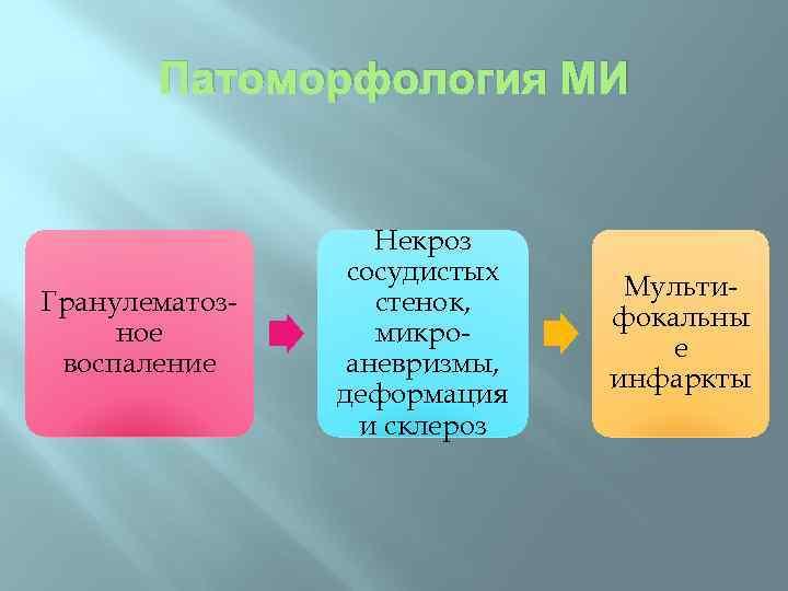 Патоморфология МИ Гранулематозное воспаление Некроз сосудистых стенок, микроаневризмы, деформация и склероз Мультифокальны е инфаркты