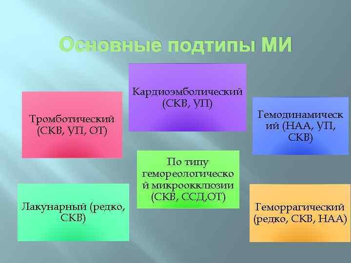 Основные подтипы МИ Кардиоэмболический (СКВ, УП) Тромботический (СКВ, УП, ОТ) Лакунарный (редко, СКВ) По