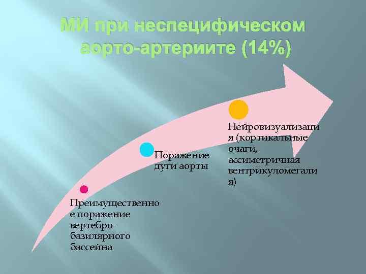 МИ при неспецифическом аорто-артериите (14%) Поражение дуги аорты Преимущественно е поражение вертебробазилярного бассейна Нейровизуализаци