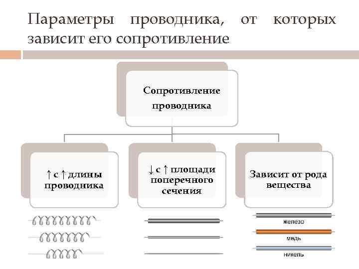 Параметры проводника, от зависит его сопротивление которых Сопротивление проводника ↑ с ↑ длины проводника