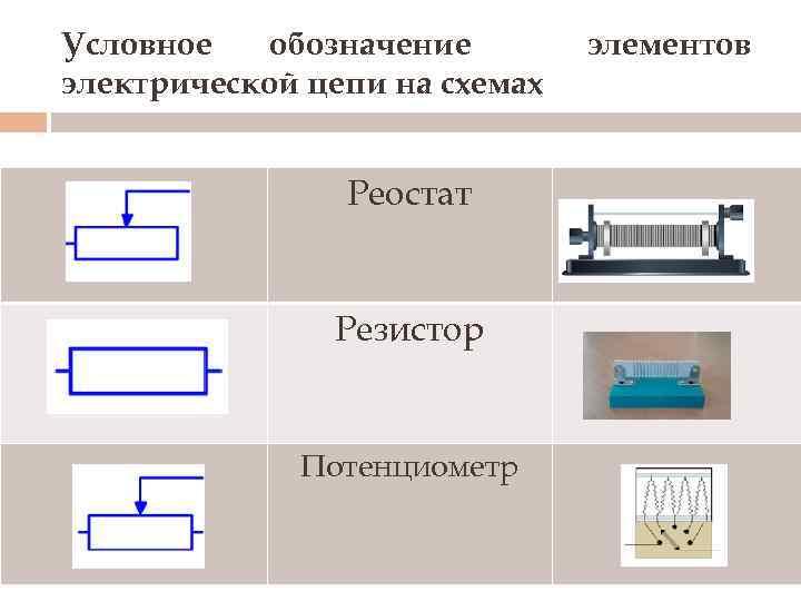 Условное обозначение электрической цепи на схемах Реостат Резистор Потенциометр элементов