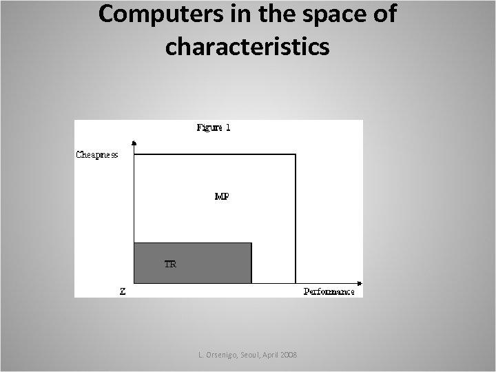 Computers in the space of characteristics L. Orsenigo, Seoul, April 2008