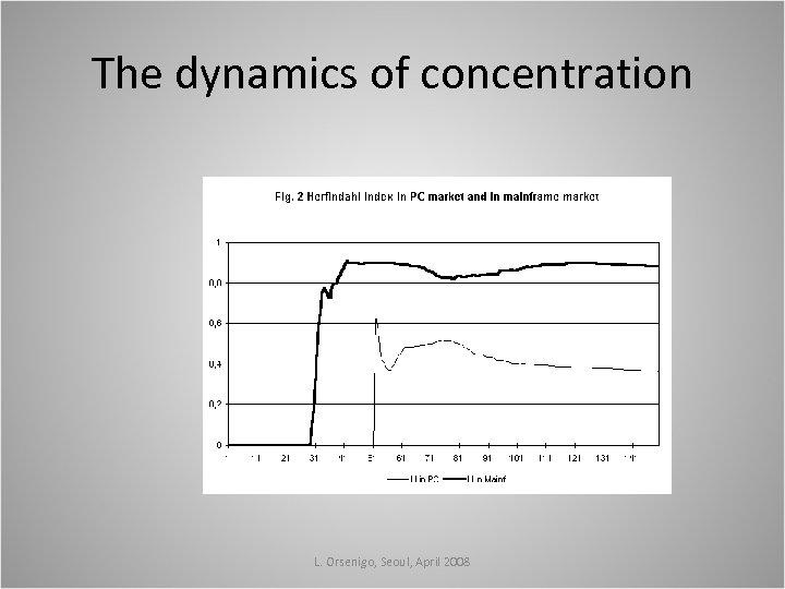 The dynamics of concentration L. Orsenigo, Seoul, April 2008