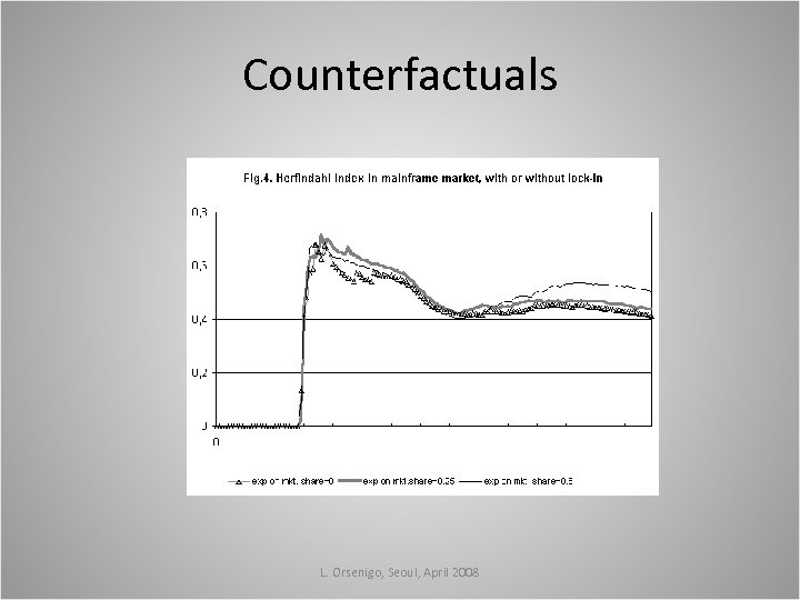 Counterfactuals L. Orsenigo, Seoul, April 2008