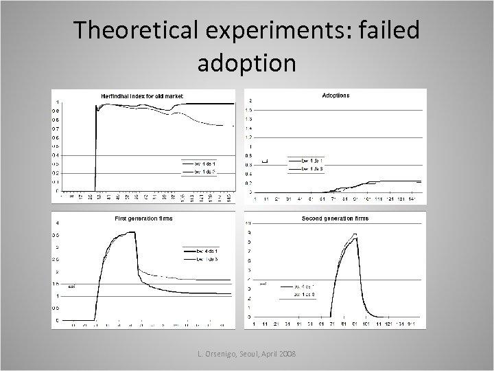 Theoretical experiments: failed adoption L. Orsenigo, Seoul, April 2008
