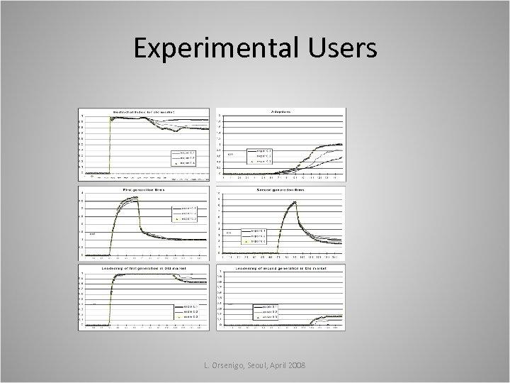 Experimental Users L. Orsenigo, Seoul, April 2008