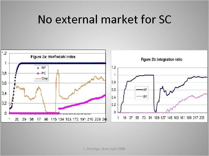 No external market for SC L. Orsenigo, Seoul, April 2008