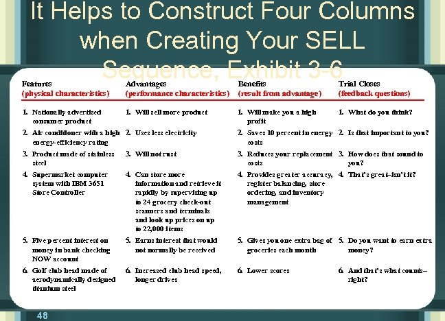 It Helps to Construct Four Columns when Creating Your SELL Sequence, Exhibit 3 -6