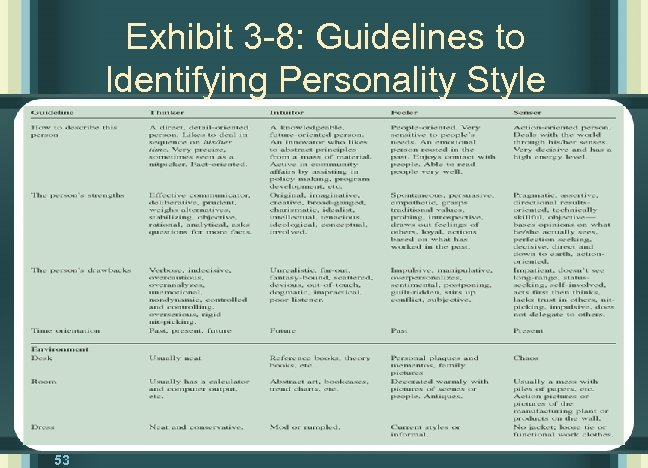 Exhibit 3 -8: Guidelines to Identifying Personality Style 53
