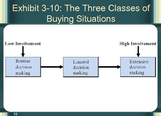 Exhibit 3 -10: The Three Classes of Buying Situations 58