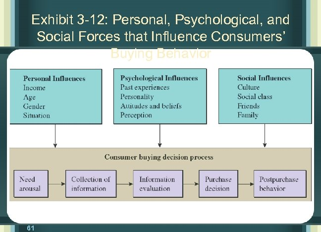 Exhibit 3 -12: Personal, Psychological, and Social Forces that Influence Consumers' Buying Behavior Consumer