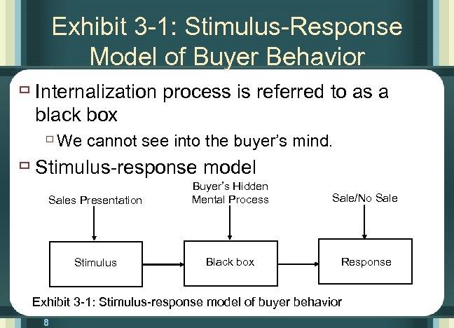 Exhibit 3 -1: Stimulus-Response Model of Buyer Behavior ù Internalization process is referred to