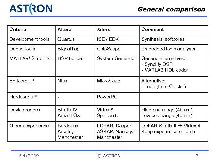 General comparison Criteria Altera Xilinx Comment Development tools Quartus ISE / EDK Synthesis, softcores