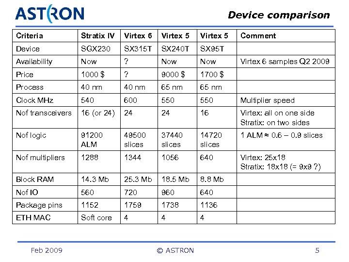 Device comparison Criteria Stratix IV Virtex 6 Virtex 5 Device SGX 230 SX 315