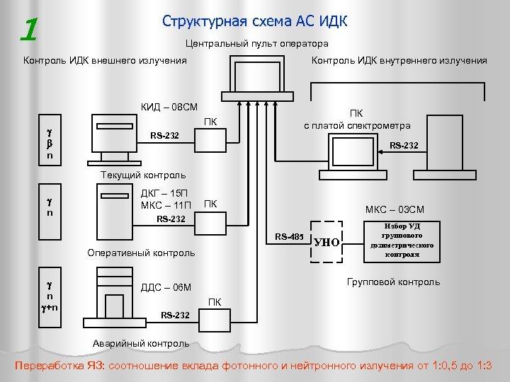Структурная схема АС ИДК 1 Центральный пульт оператора Контроль ИДК внешнего излучения Контроль ИДК