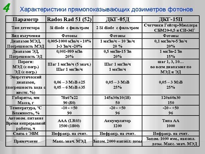 4 Характеристики прямопоказывающих дозиметров фотонов Параметр Rados Rad 51 (52) ДКГ-05 Д Тип детектора