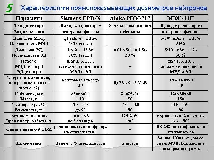 5 Характеристики прямопоказывающих дозиметров нейтронов Параметр Siemens ЕPD-N Aloka PDM-303 МКС-11 П Тип детектора
