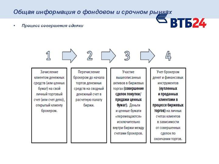 Общая информация о фондовом и срочном рынках • Процесс совершения сделки
