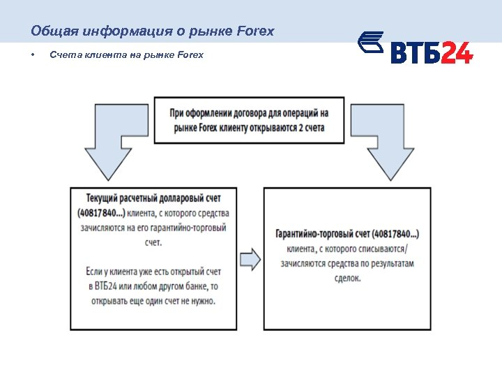Общая информация о рынке Forex • Счета клиента на рынке Forex