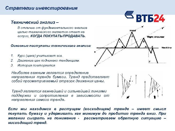 Стратегии инвестирования Технический анализ – В отличие от фундаментального анализа целью технического является ответ
