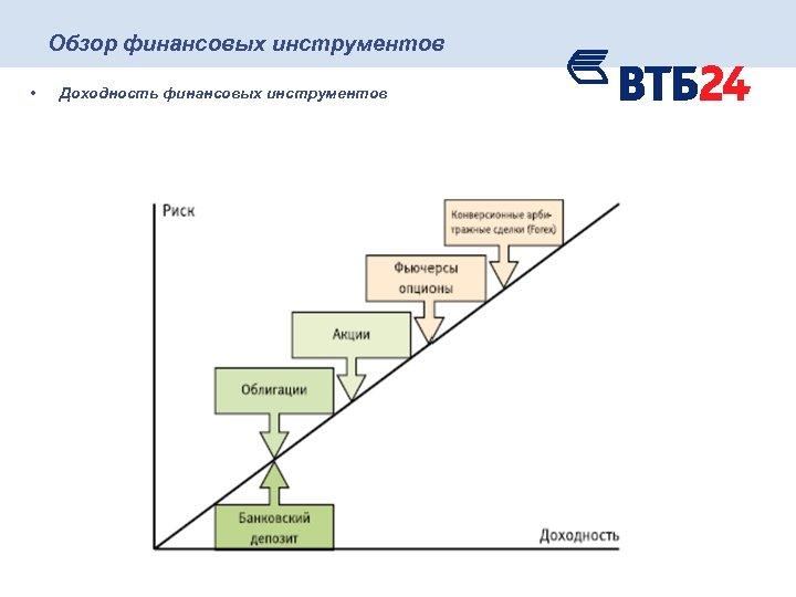 Обзор финансовых инструментов • Доходность финансовых инструментов