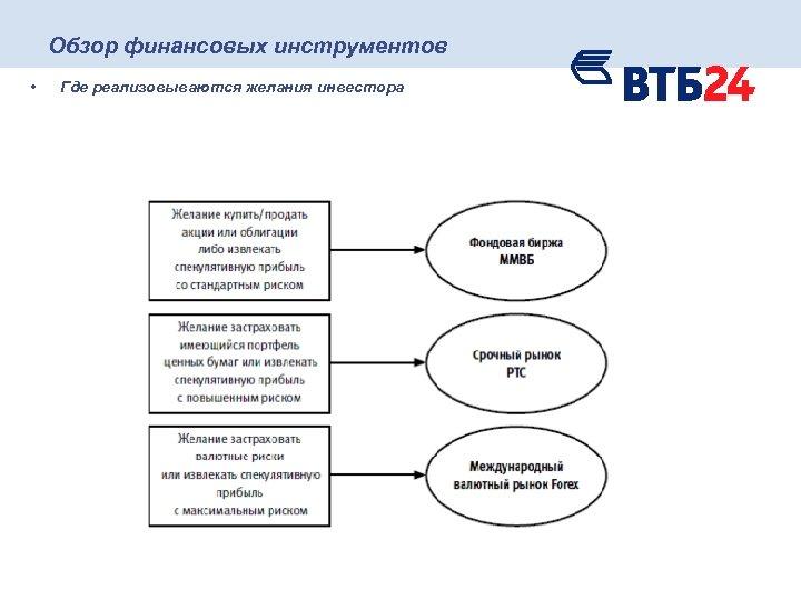 Обзор финансовых инструментов • Где реализовываются желания инвестора
