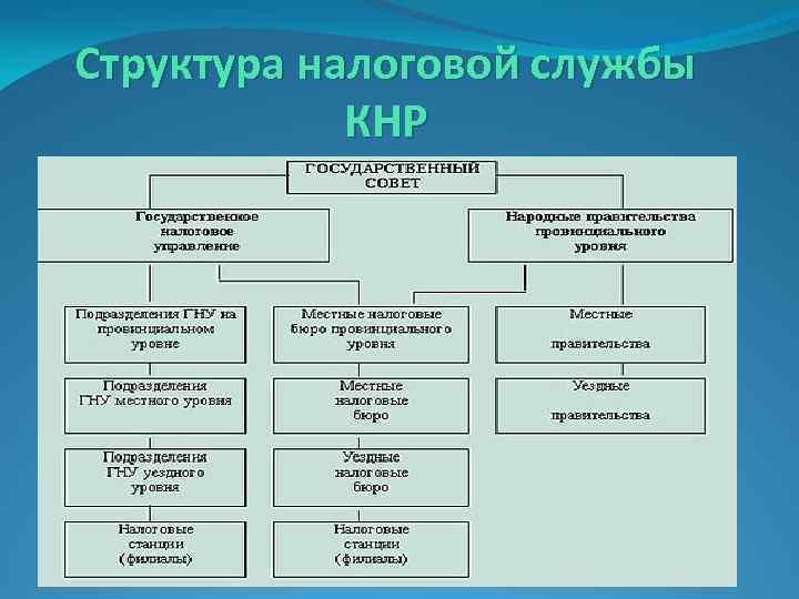 Структура налоговой службы КНР
